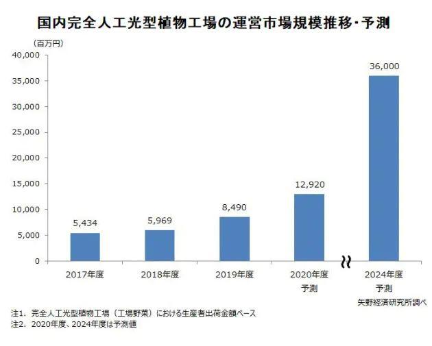 国内・植物工場の市場規模、野菜出荷金額ベースで85億円から130億円へ拡大見通し
