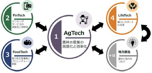 AgVenture Lab「JAアクセラレータープログラム 第2期」フード・アグリテック企業による成果を発表