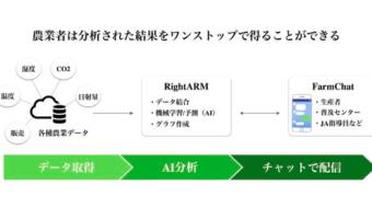 農業チャットツール「FarmChat」と経営管理クラウドサービス「RightARM」のAPI連携開始