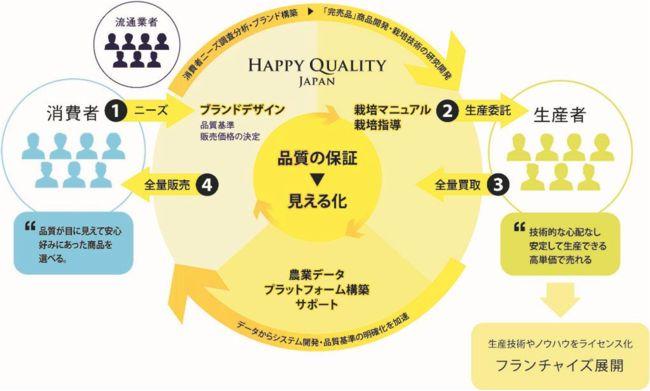 Happy Qualityとフィトメトリクス、仮想空間上で農業施設を完全再現。農業研修にも利用可能に