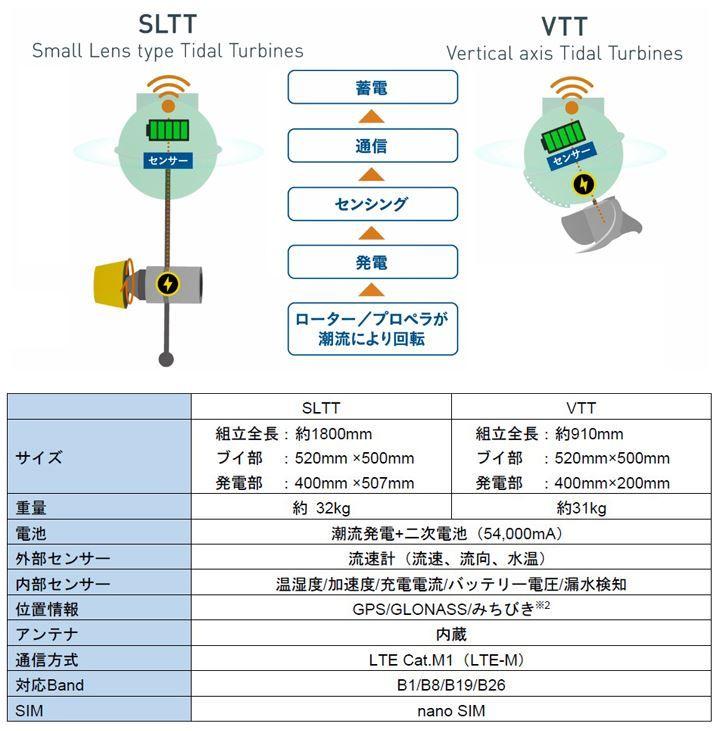 長崎大と京セラ、潮流発電技術とIoT関連技術を融合した「エナジーハーベスト型スマートブイ」を共同開発
