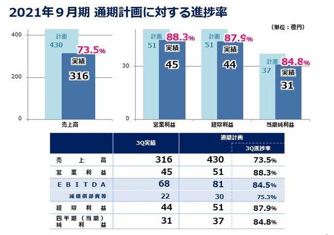 前田工繊、2021年9月期第3四半期の決算を発表。売上高など全て過去最高へ