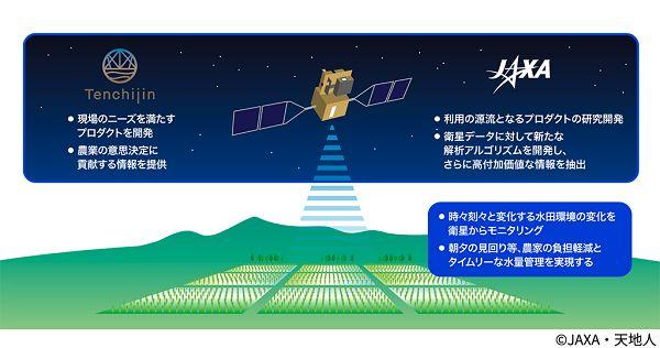 JAXAと天地人、観測衛星「しきさい」のデータを活用した水田管理プログラムの開発協業へ