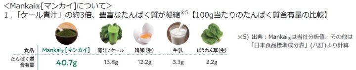 【植物工場でも注目野菜】味の素、葉野菜マンカイを主成分とする次世代ベジタブルドリンクを販売