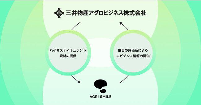 AGRI SMILE、三井物産アグロビジネスと連携。バイオスティミュラント資材評価に関する共同研究へ