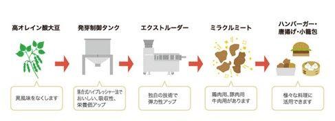 植物肉「ミラクルミート」のDAIZ、香料メーカーの長谷川香料と資本業務提携へ