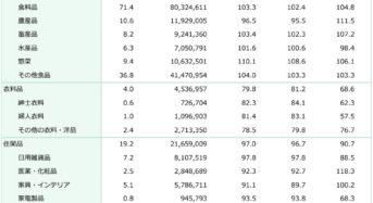 日本チェーンストア協会、8月の販売概況を発表。農産品が安値傾向