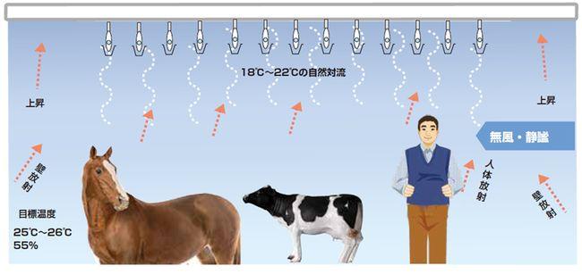 ヤザワコーポレーション、冷水を利用したエコな空調システム「天空」を販売
