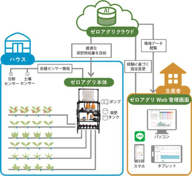 AI潅水施肥システムのゼロアグリが養液栽培にも対応。排液量の最小化・環境負荷の低い栽培を実現